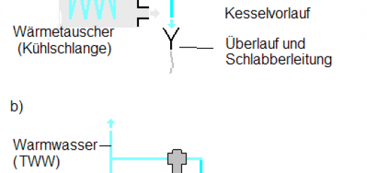 thermische ablaufsicherung freststoffbrennkessel